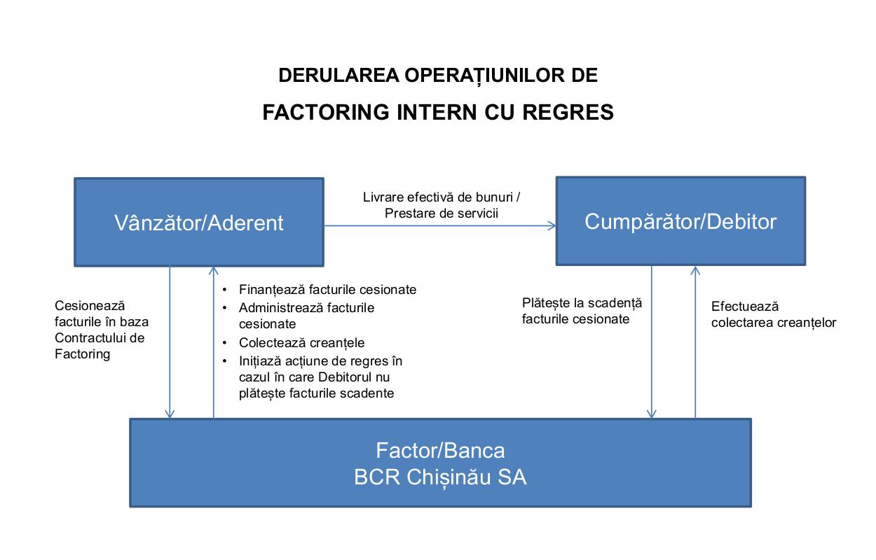 Schema derulării operațiunilor factoring intern cu regres de la BCR Chișinău